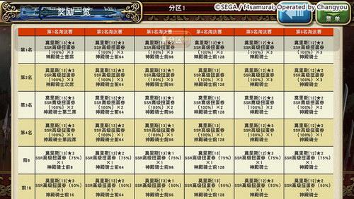 第二回王国统一战奖励(仅供参考)