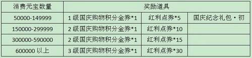 9月28日-30日累计消费元宝与购物积分获得情况