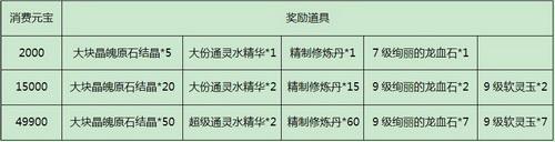 9月28日-30日单日消费元宝与奖励详情